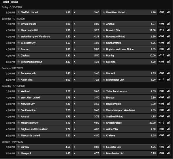 Bwin odds and markets